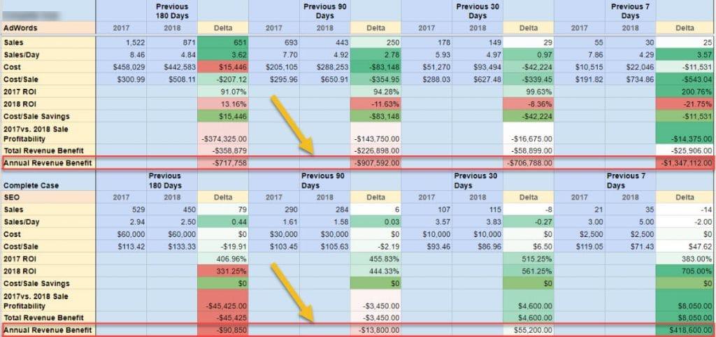 SEO - PPC Conversion Analysis