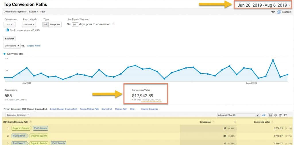 Top conversion path analysis in Google Analytics