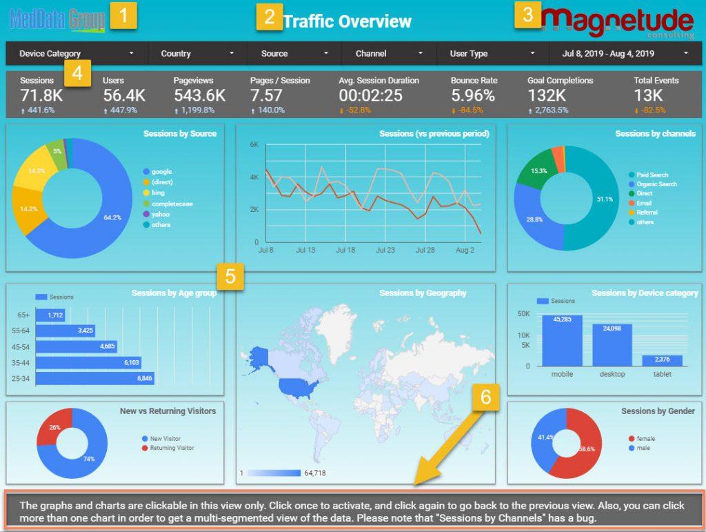 Google Data Studio SEO - PPC dashboard sample